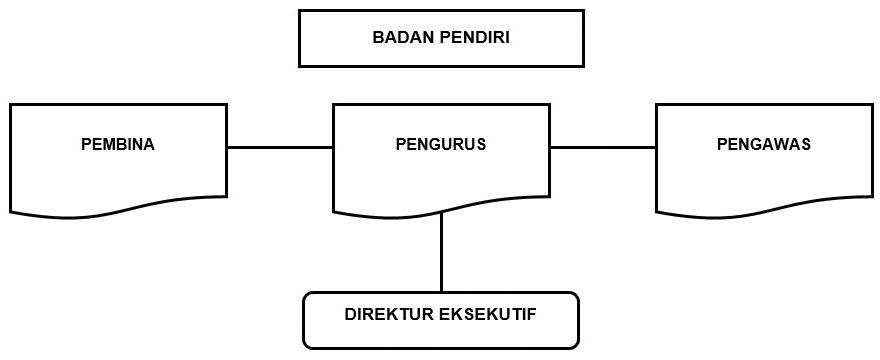 struktur prcf
