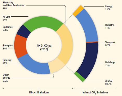 Emisi GRK berdasarkan sektor ekonomi