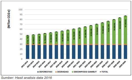 Proyeksi Emisi Provinsi Kalimantan Barat 2013-2030 (Sumber: Hardiansyah et al. 2016)