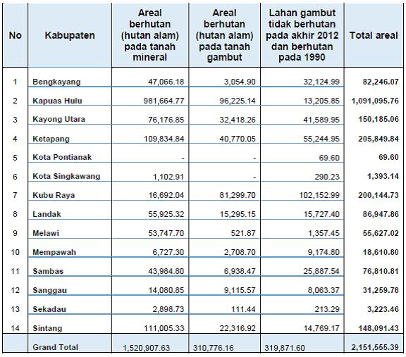 Wilayah Pengukuran Kinerja REDD+ di wilayah UPT KPH, Provinsi Kalimantan Barat